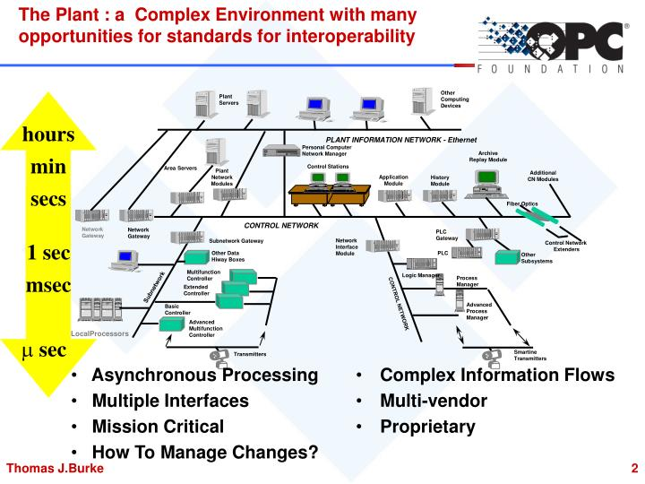 The plant a complex environment with many opportunities for standards for interoperability