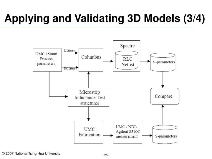 Applying and Validating 3D Models (3/4)
