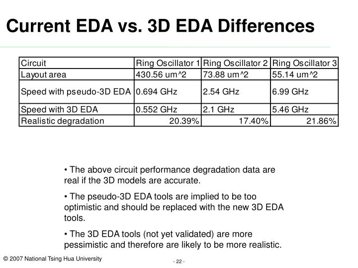 Current EDA vs. 3D EDA Differences