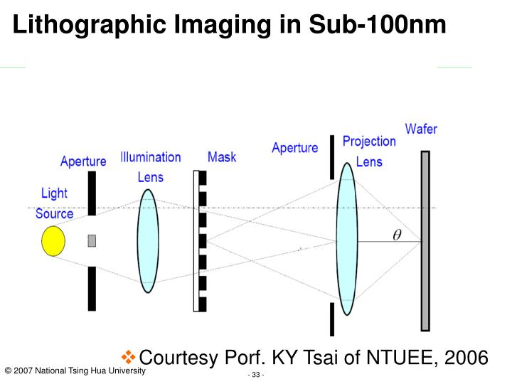 Lithographic Imaging in Sub-100nm