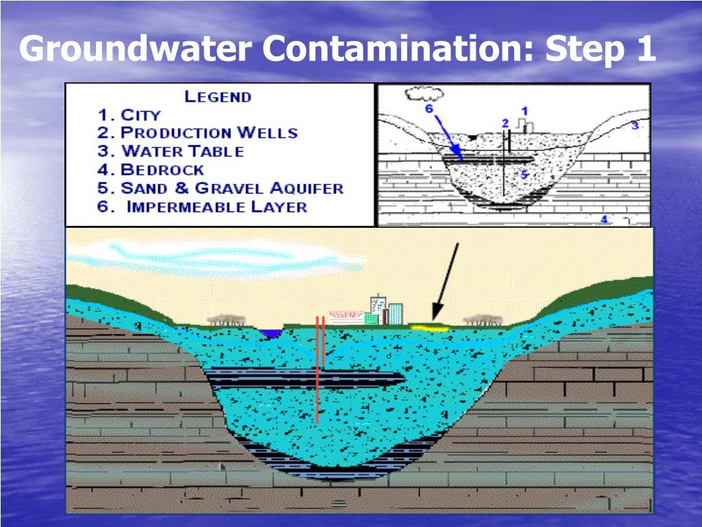 Groundwater Contamination: Step 1