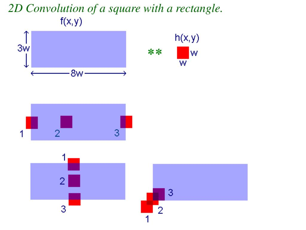 2D Convolution of a square with a rectangle.