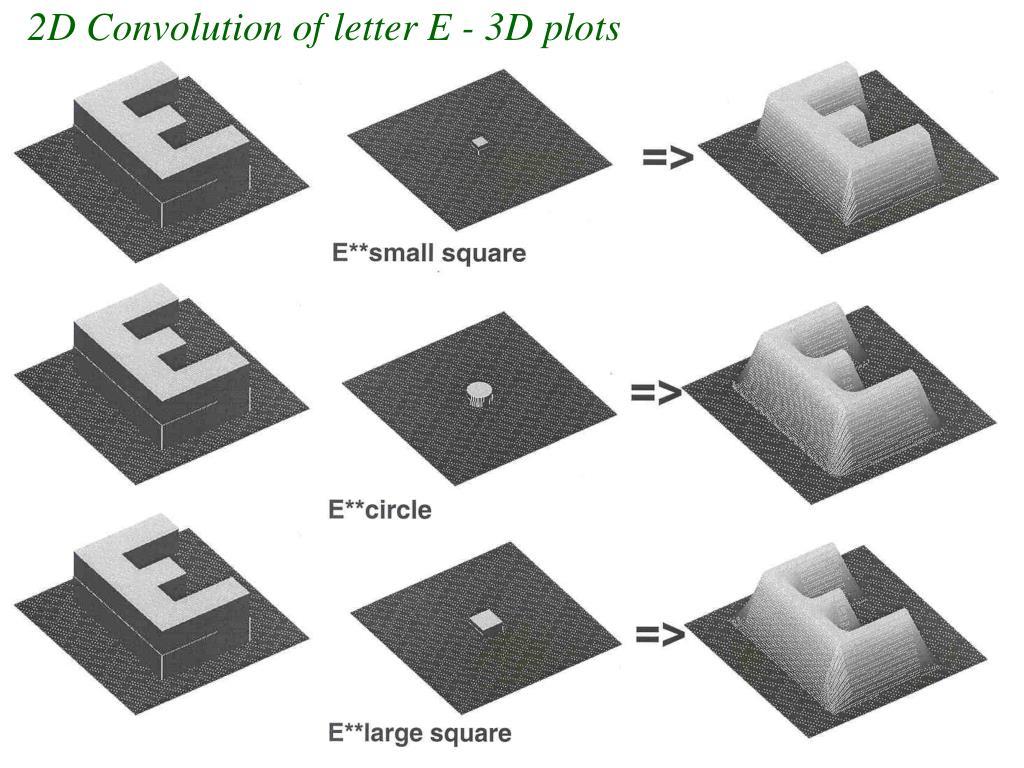 2D Convolution of letter E - 3D plots