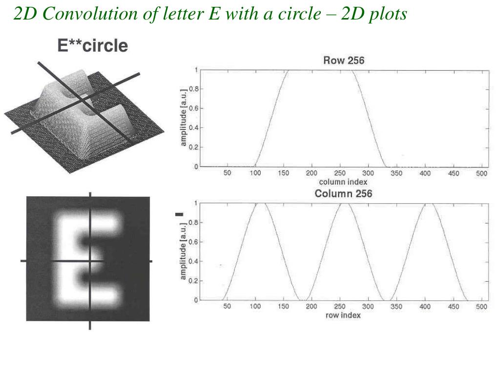 2D Convolution of letter E with a circle – 2D plots