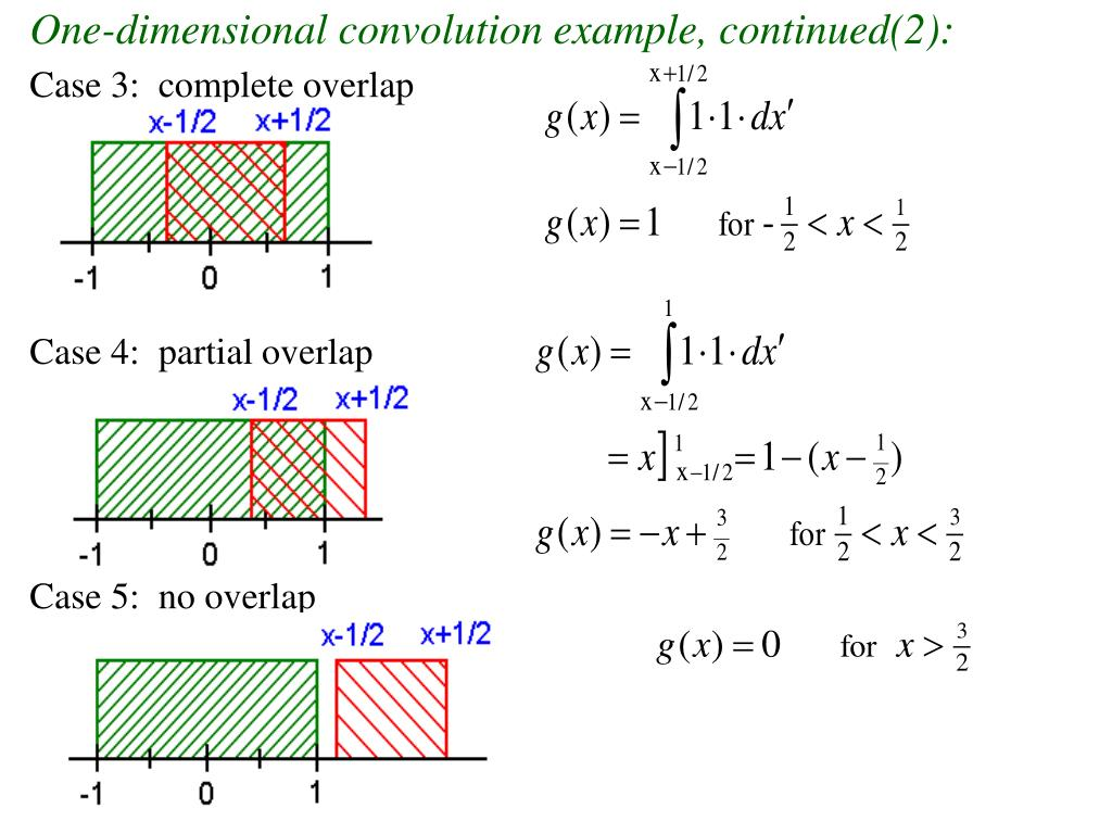 One-dimensional convolution example, continued(2):