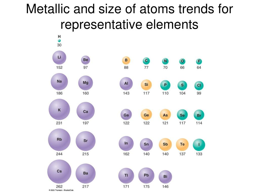 Metallic and size of atoms trends for representative elements
