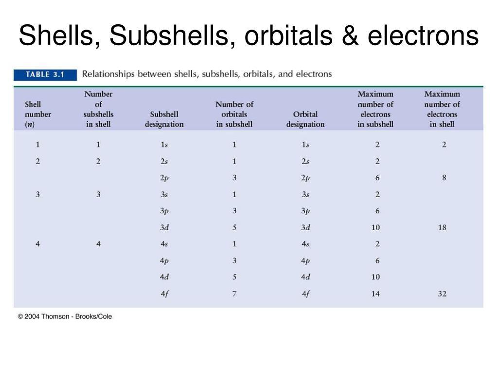 Shells, Subshells, orbitals & electrons