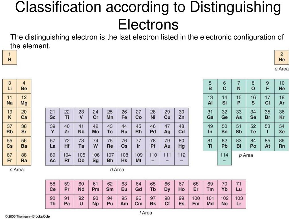 Classification according to Distinguishing Electrons