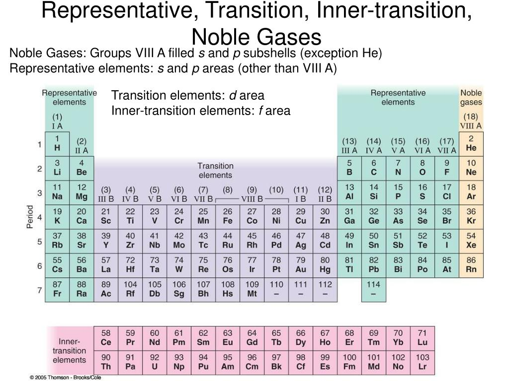 Representative, Transition, Inner-transition, Noble Gases