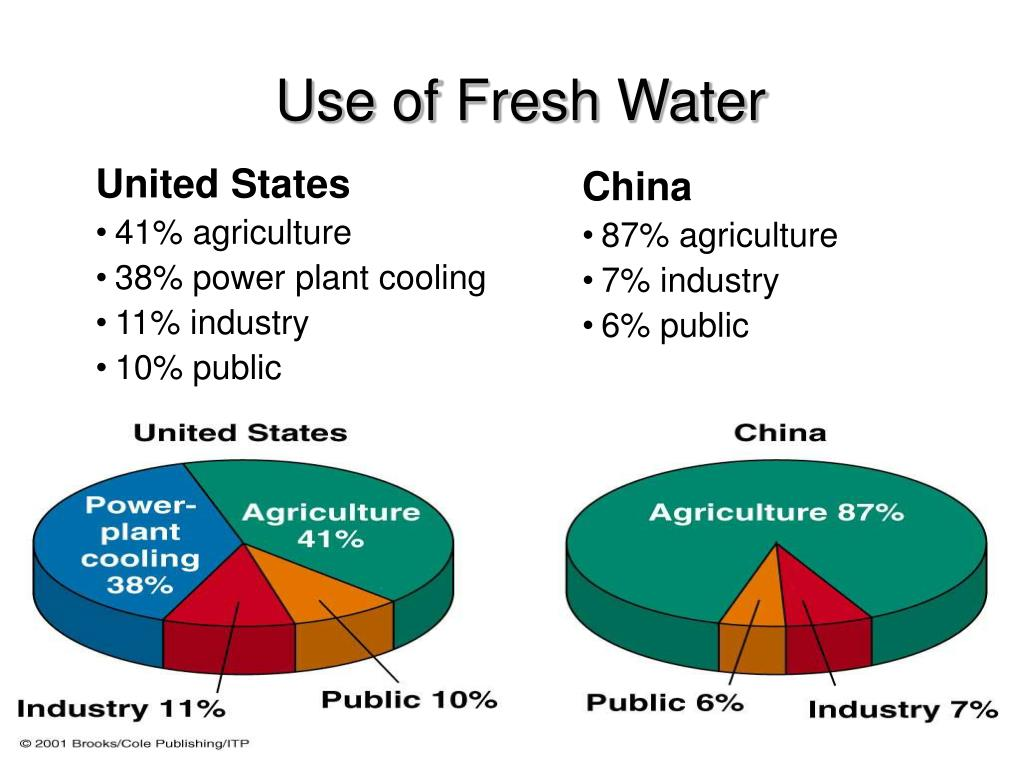 Use of Fresh Water
