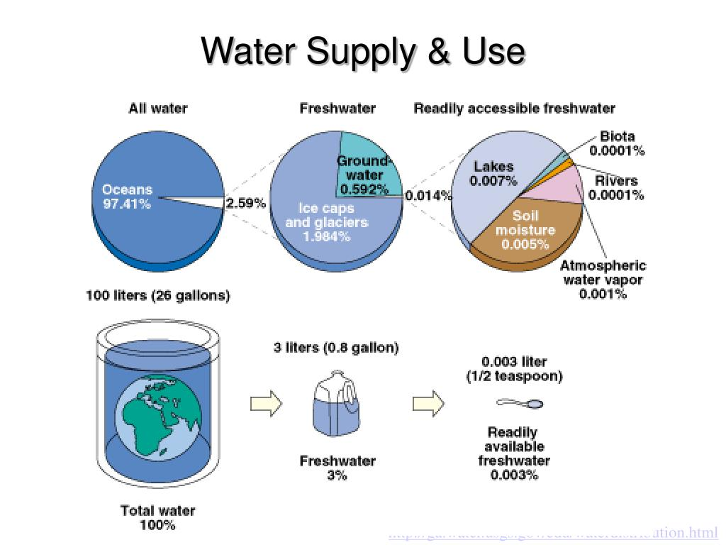 Water Supply & Use