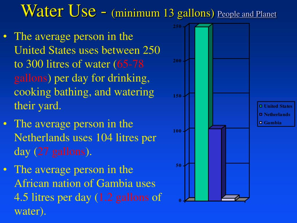 Water Use -