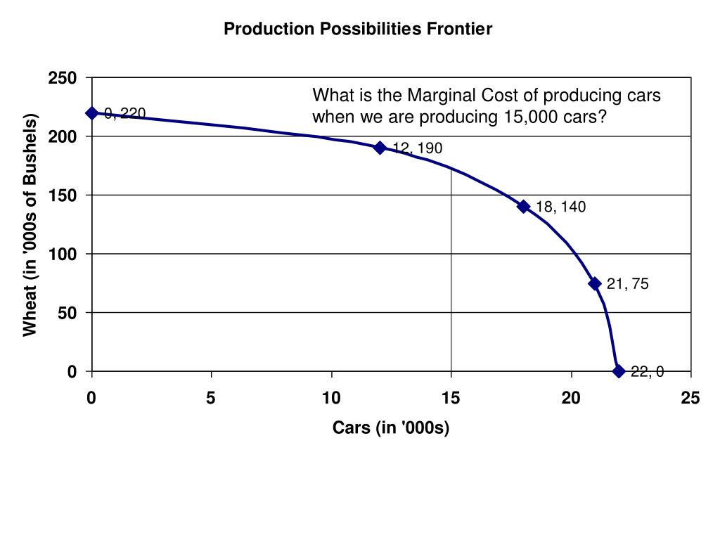 What is the Marginal Cost of producing cars when we are producing 15,000 cars?