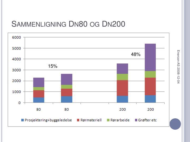 Sammenligning Dn80 og Dn200