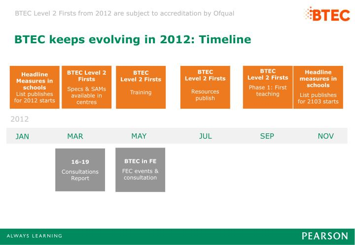 BTEC keeps evolving in 2012: Timeline