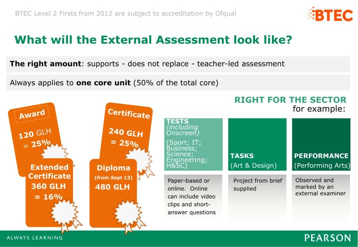 What will the External Assessment look like?