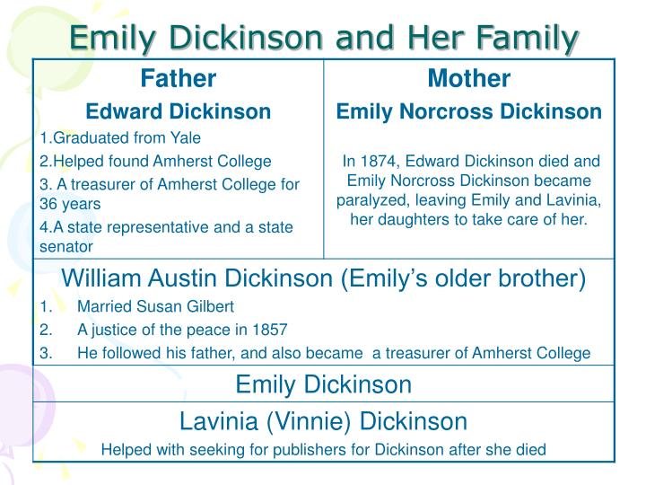 Emily Dickinson and Her Family