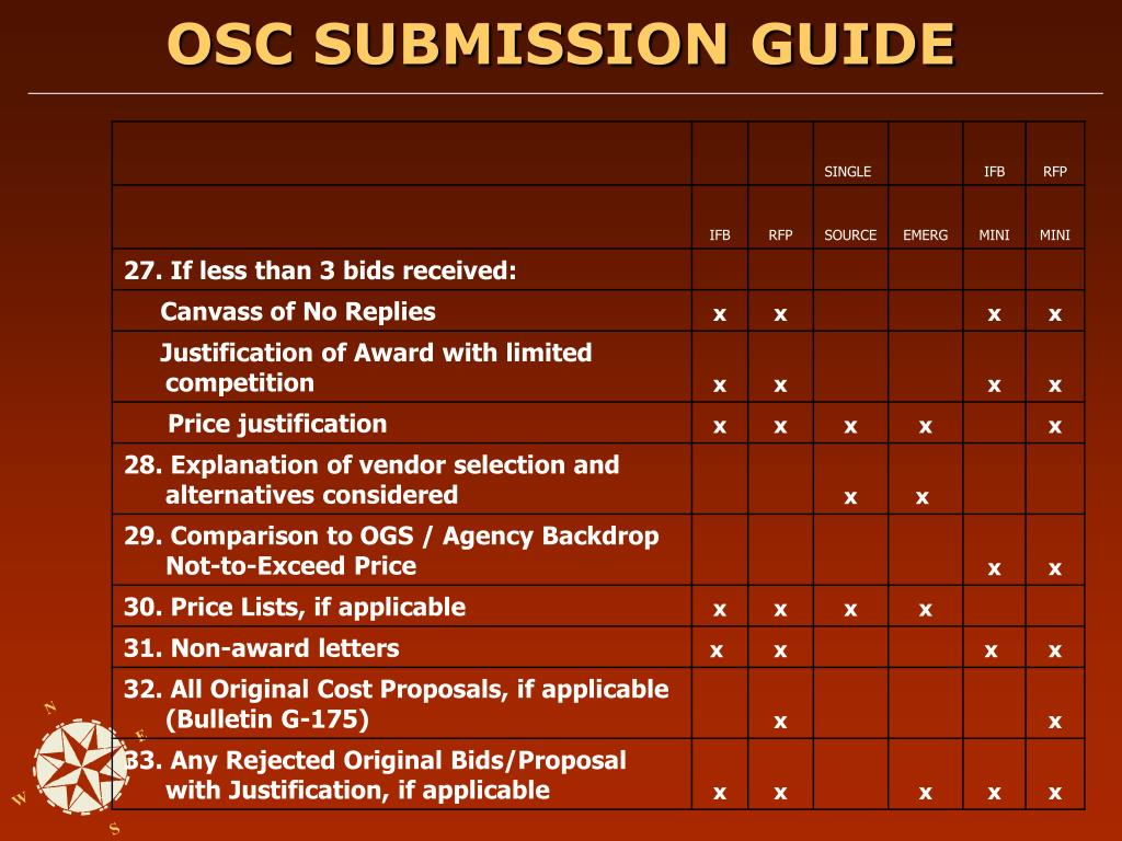 OSC SUBMISSION GUIDE