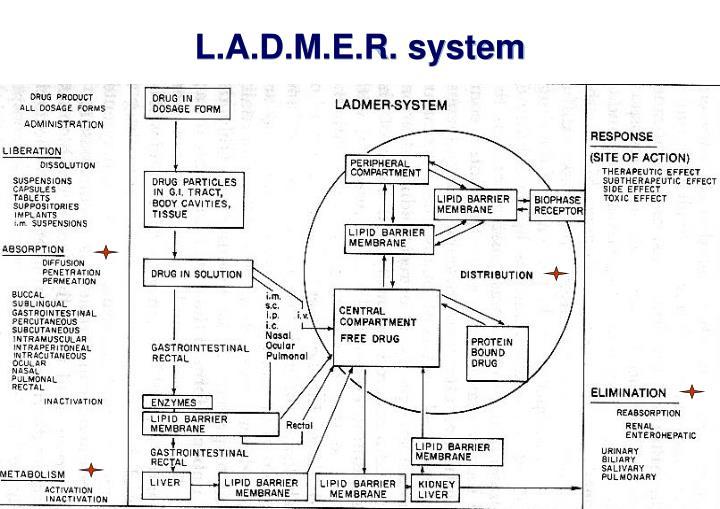 L.A.D.M.E.R. system
