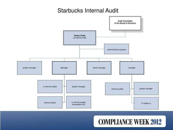 Starbucks Internal Audit