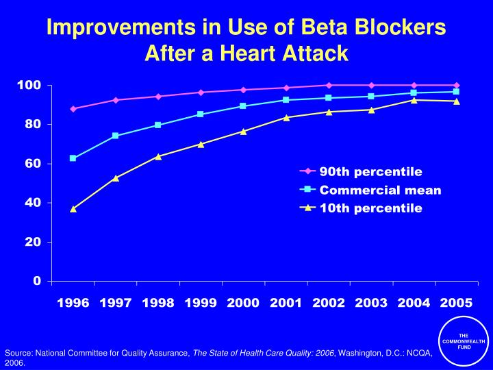 Improvements in Use of Beta Blockers