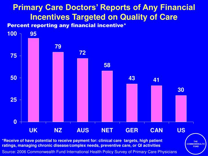 Primary Care Doctors' Reports of Any Financial Incentives Targeted on Quality of Care