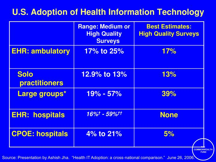 U.S. Adoption of Health Information Technology