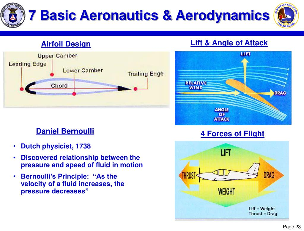 7 Basic Aeronautics & Aerodynamics
