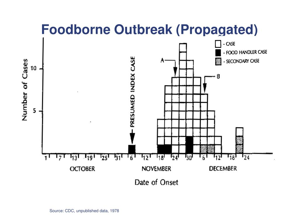 Foodborne Outbreak (Propagated)