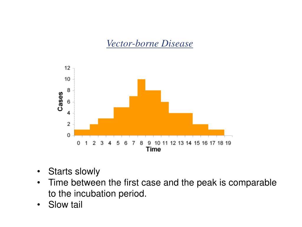 Vector-borne Disease