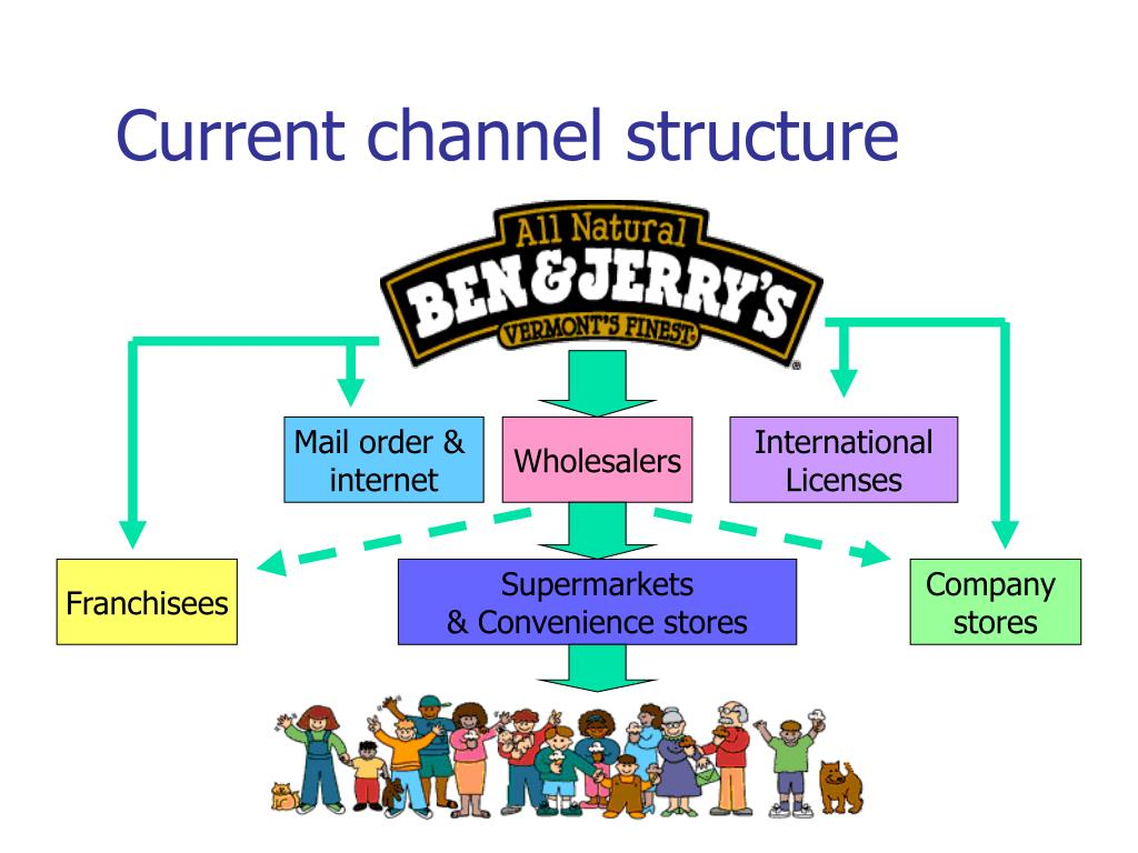 Current channel structure