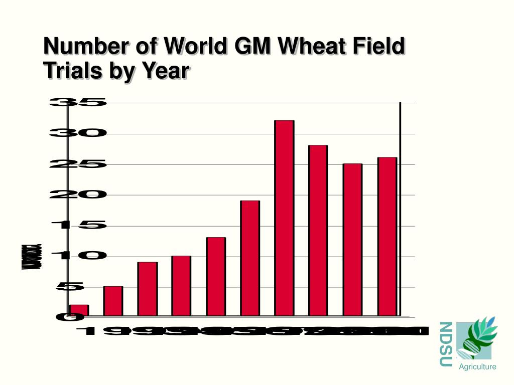 Number of World GM Wheat Field Trials by Year
