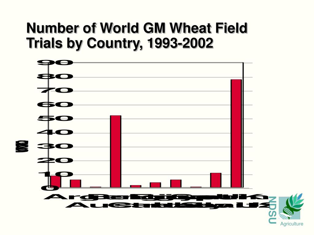 Number of World GM Wheat Field Trials by Country, 1993-2002