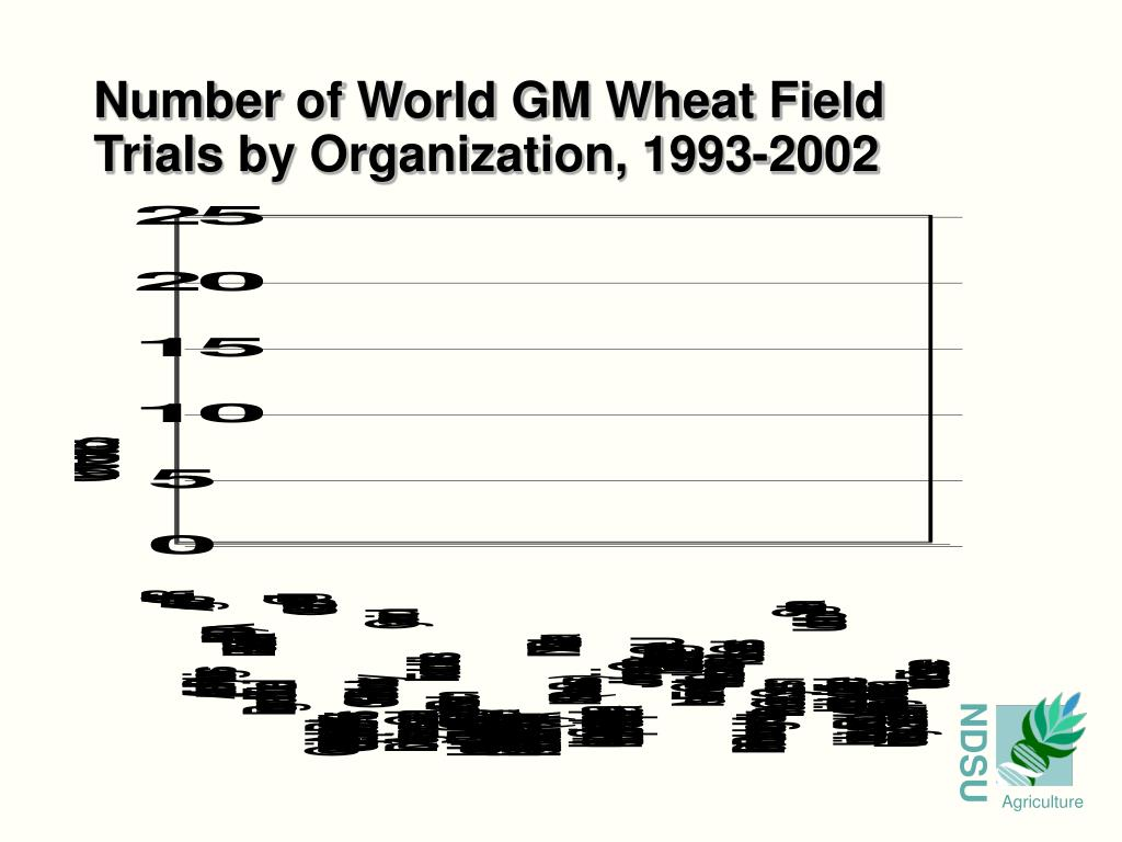 Number of World GM Wheat Field Trials by Organization, 1993-2002