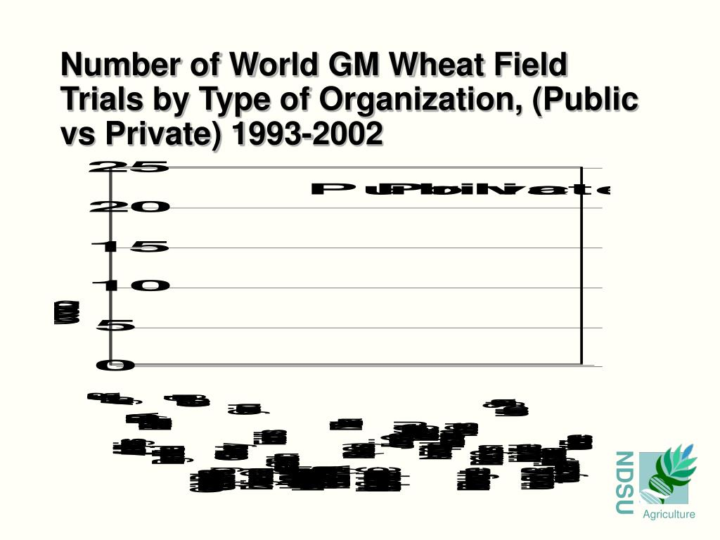 Number of World GM Wheat Field Trials by Type of Organization, (Public vs Private) 1993-2002