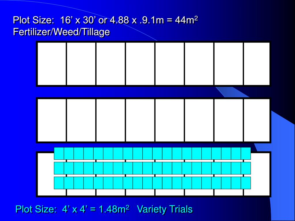 Plot Size:  16' x 30' or 4.88 x .9.1m = 44m