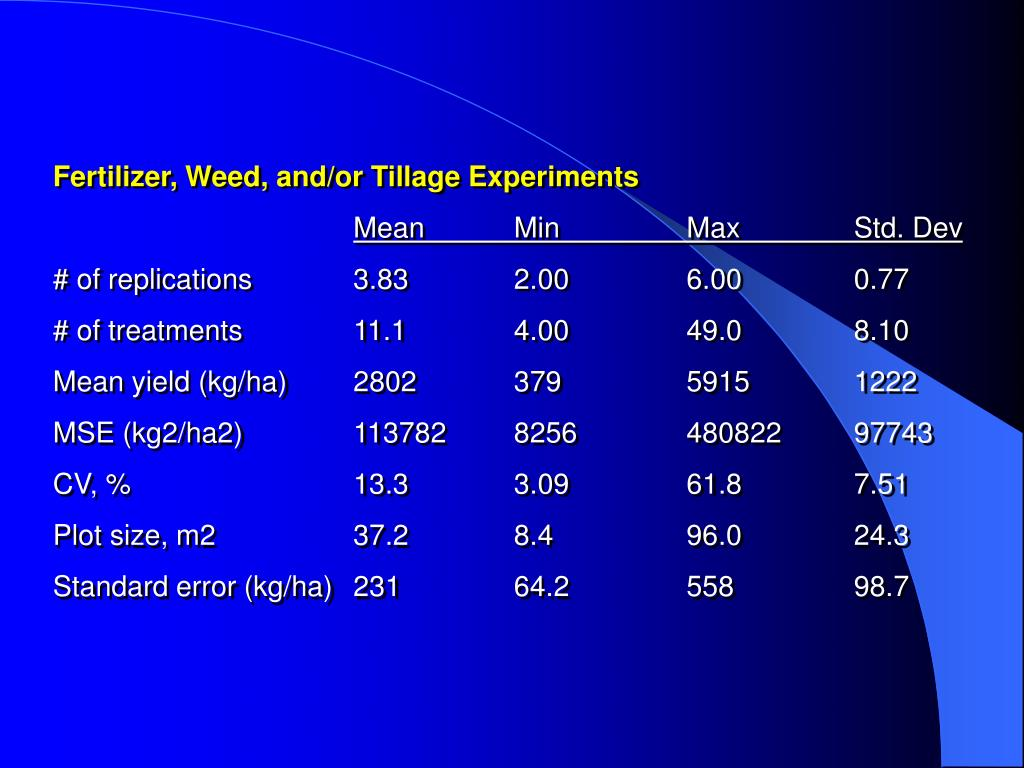 Fertilizer, Weed, and/or Tillage Experiments