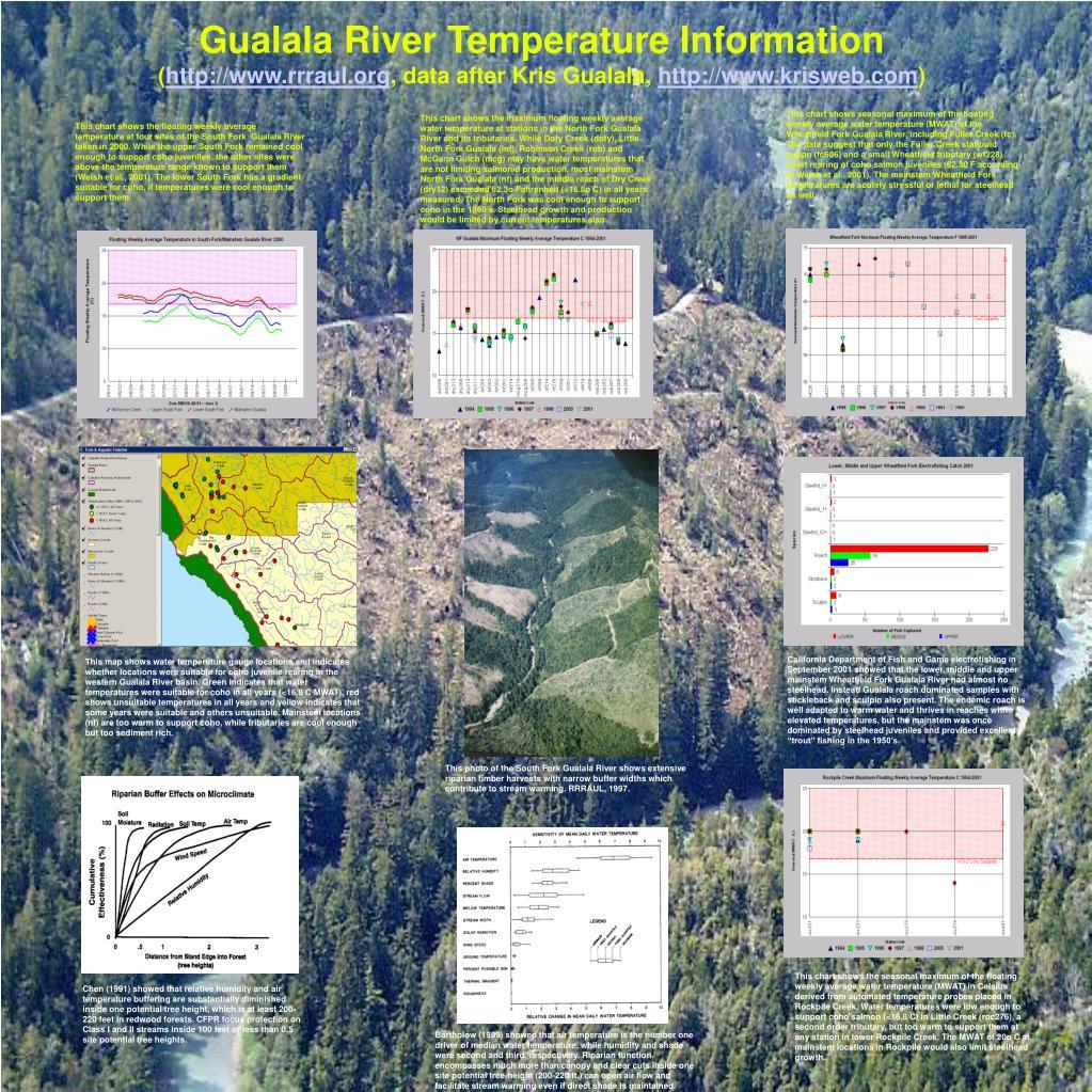 Gualala River Temperature Information