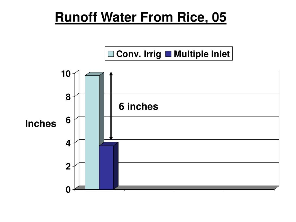 Runoff Water From Rice, 05
