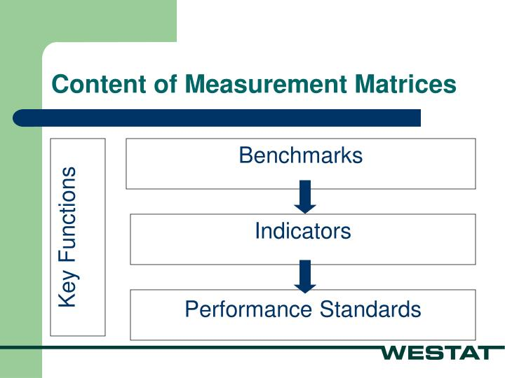 Content of Measurement Matrices