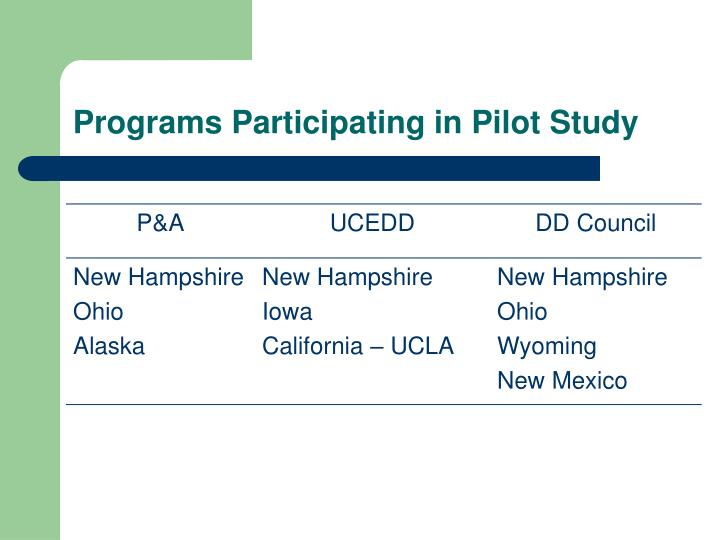 Programs Participating in Pilot Study
