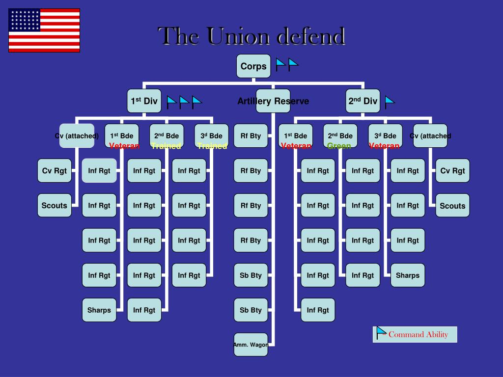 The Union defend