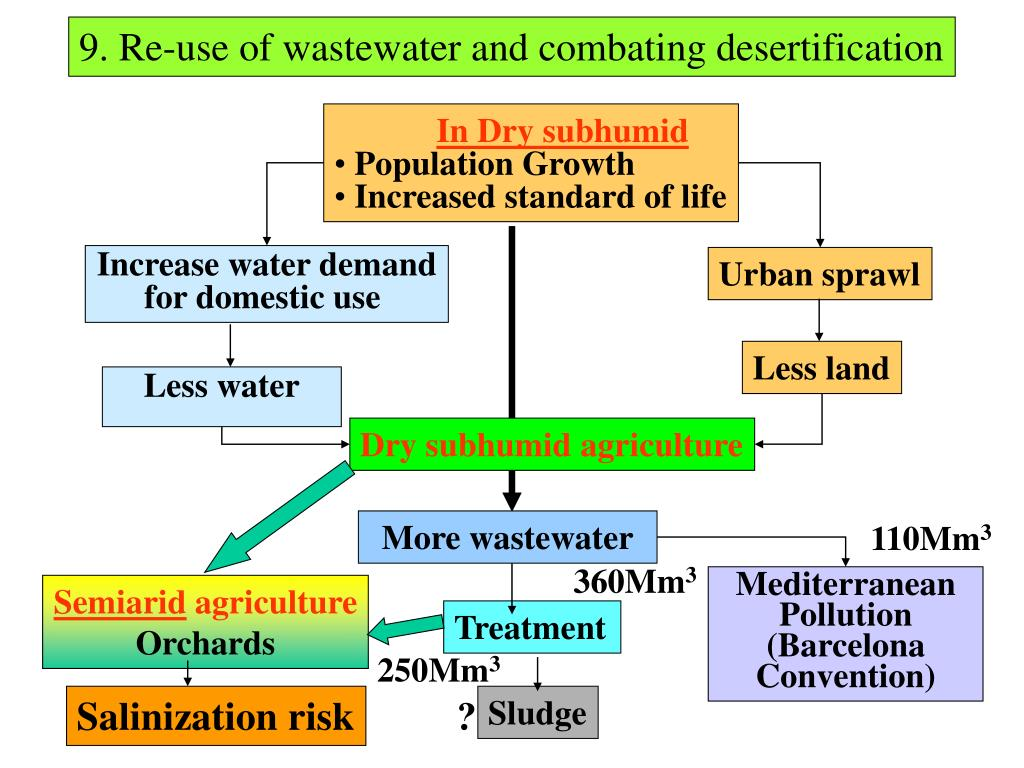 9. Re-use of wastewater and combating desertification