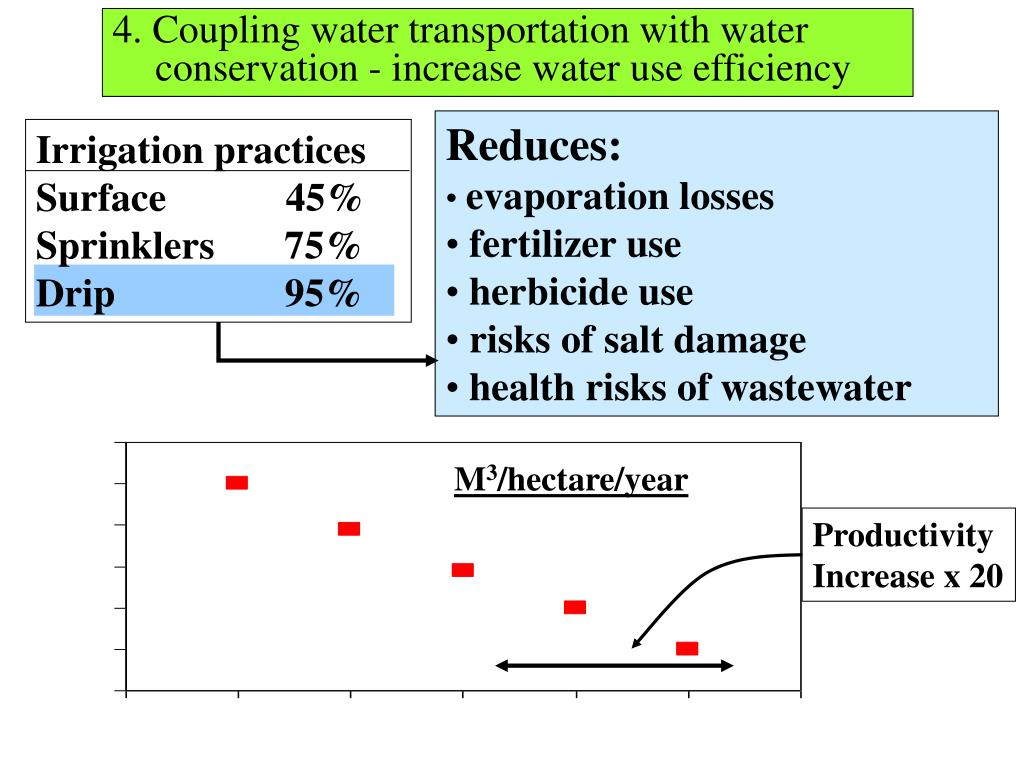 4. Coupling water transportation with water conservation - increase water use efficiency