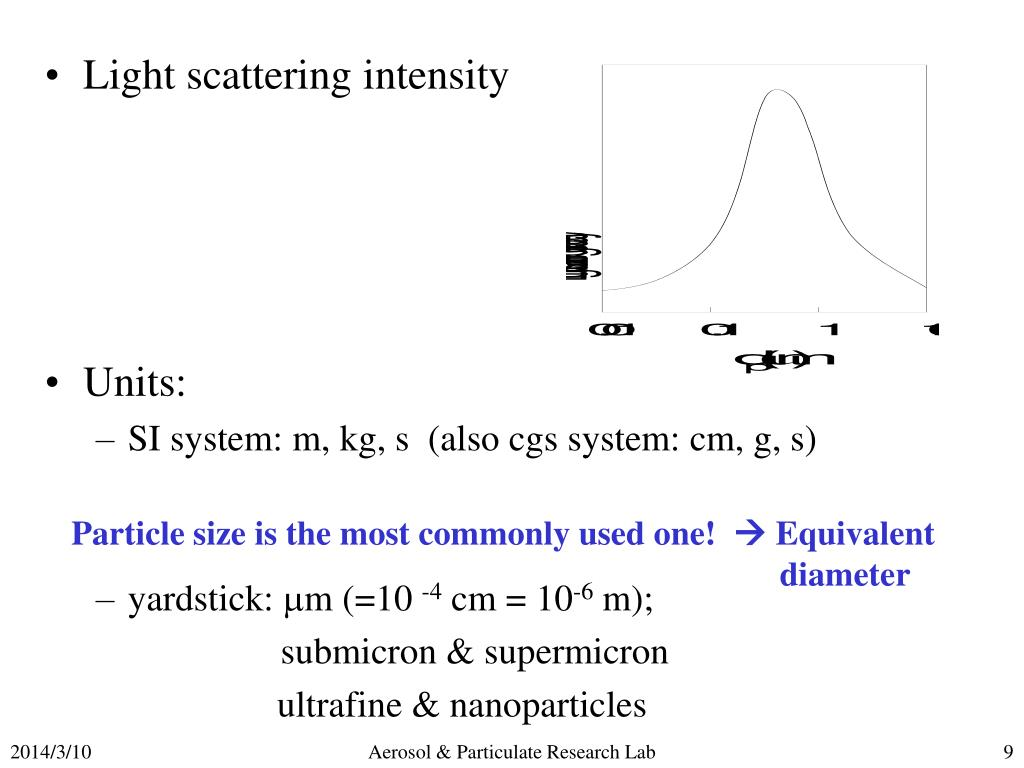 Light scattering intensity