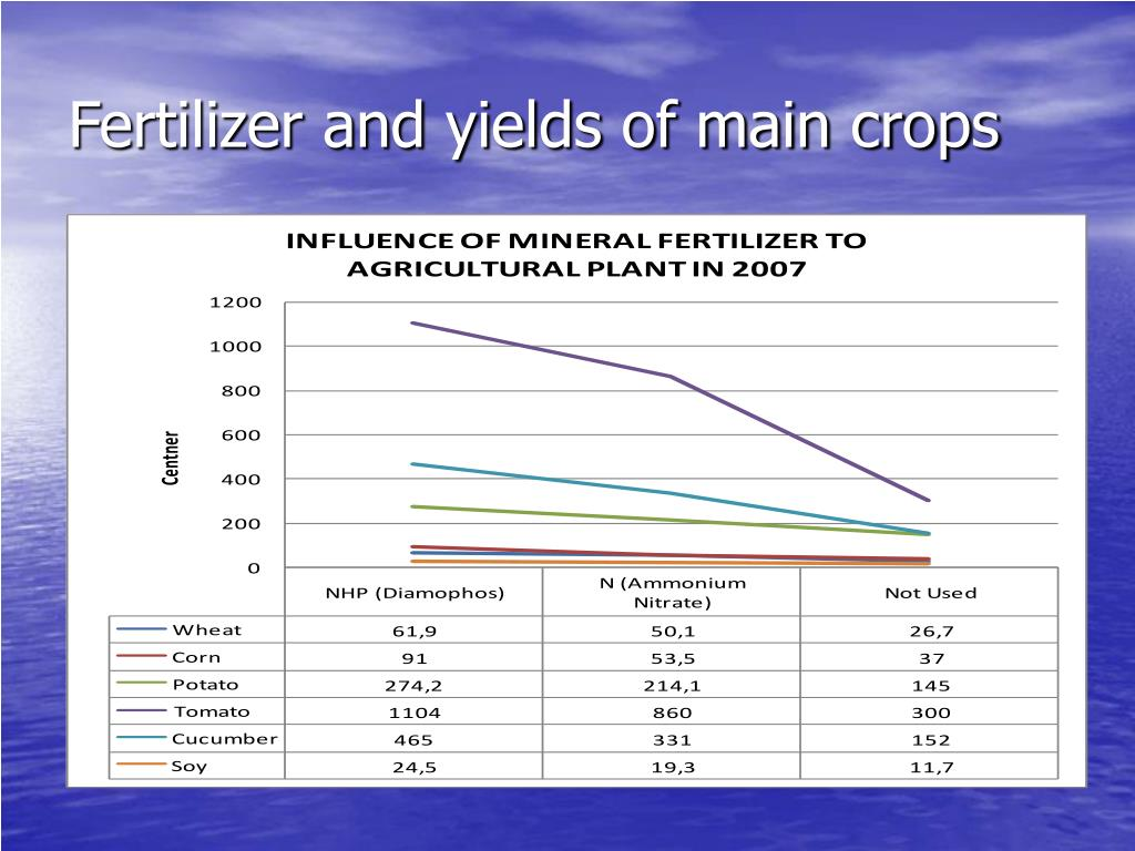 Fertilizer and yields of main crops