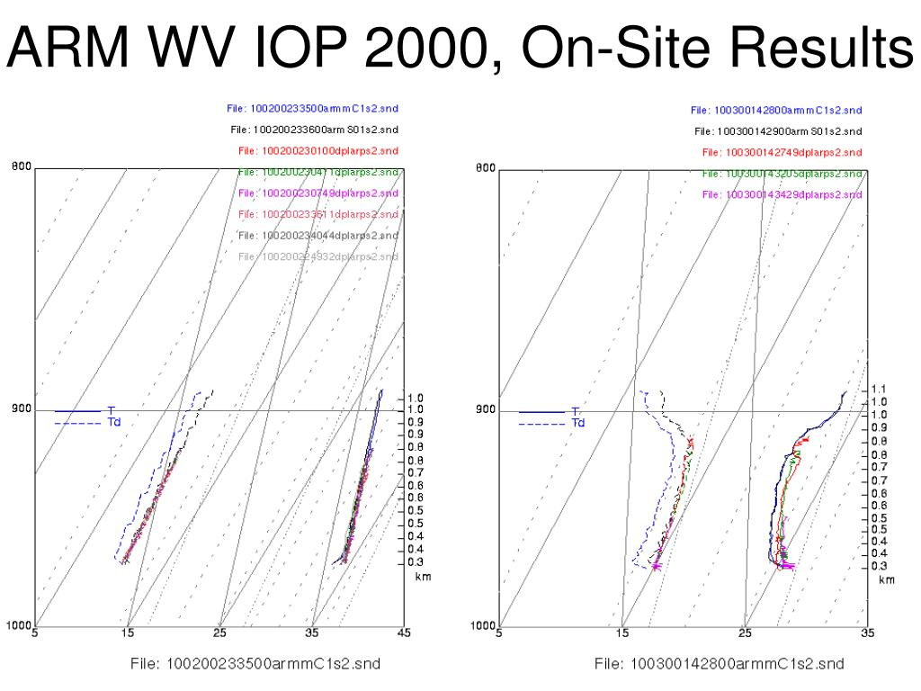 ARM WV IOP 2000, On-Site Results