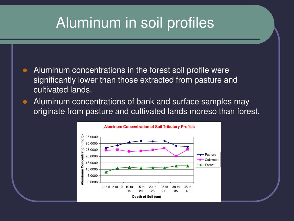 Aluminum in soil profiles