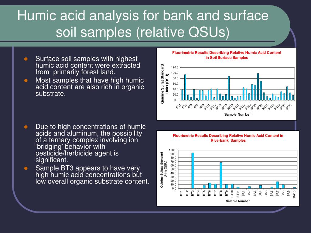 Humic acid analysis for bank and surface soil samples (relative QSUs)