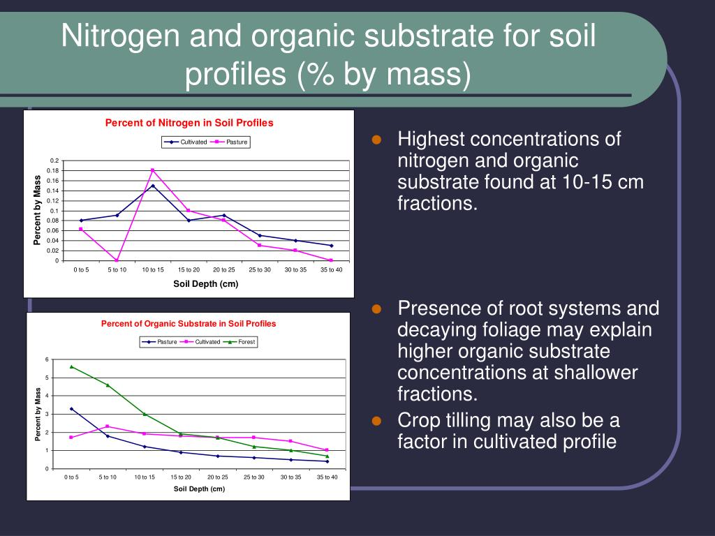 Nitrogen and organic substrate for soil profiles (% by mass)